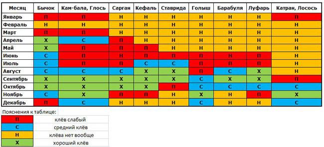 Календарь морской рыбалки в районе Затоки и Каролино-Бугаз